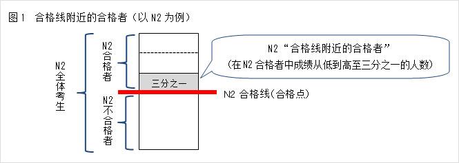 图1 合格线附近的合格者(以N2为例)