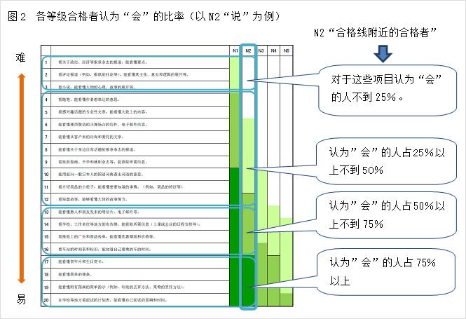 图2 各等级合格者认为