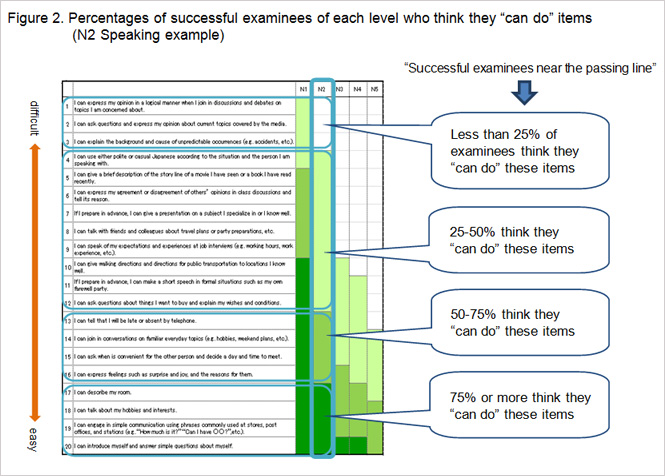 "can do self evaluation list ese language  figure 2 percentages of successful examinees of each level who think they ""can do"
